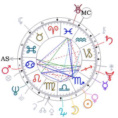 marie antoinette birth chart
