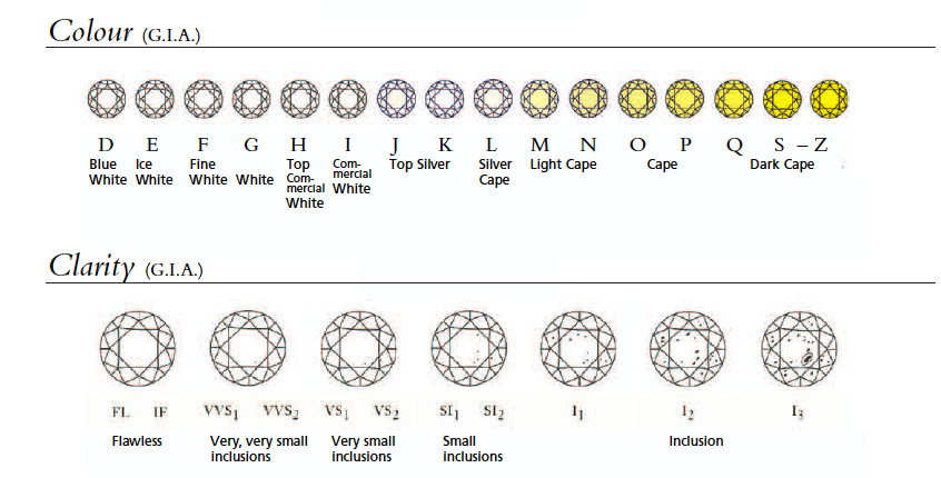 diamond color and clarity chart tiaras and trianon