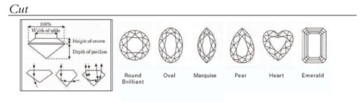 basic diagram of diamond cuts